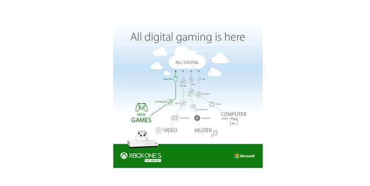 Xbox: Het digitale tijdperk ook voor de games